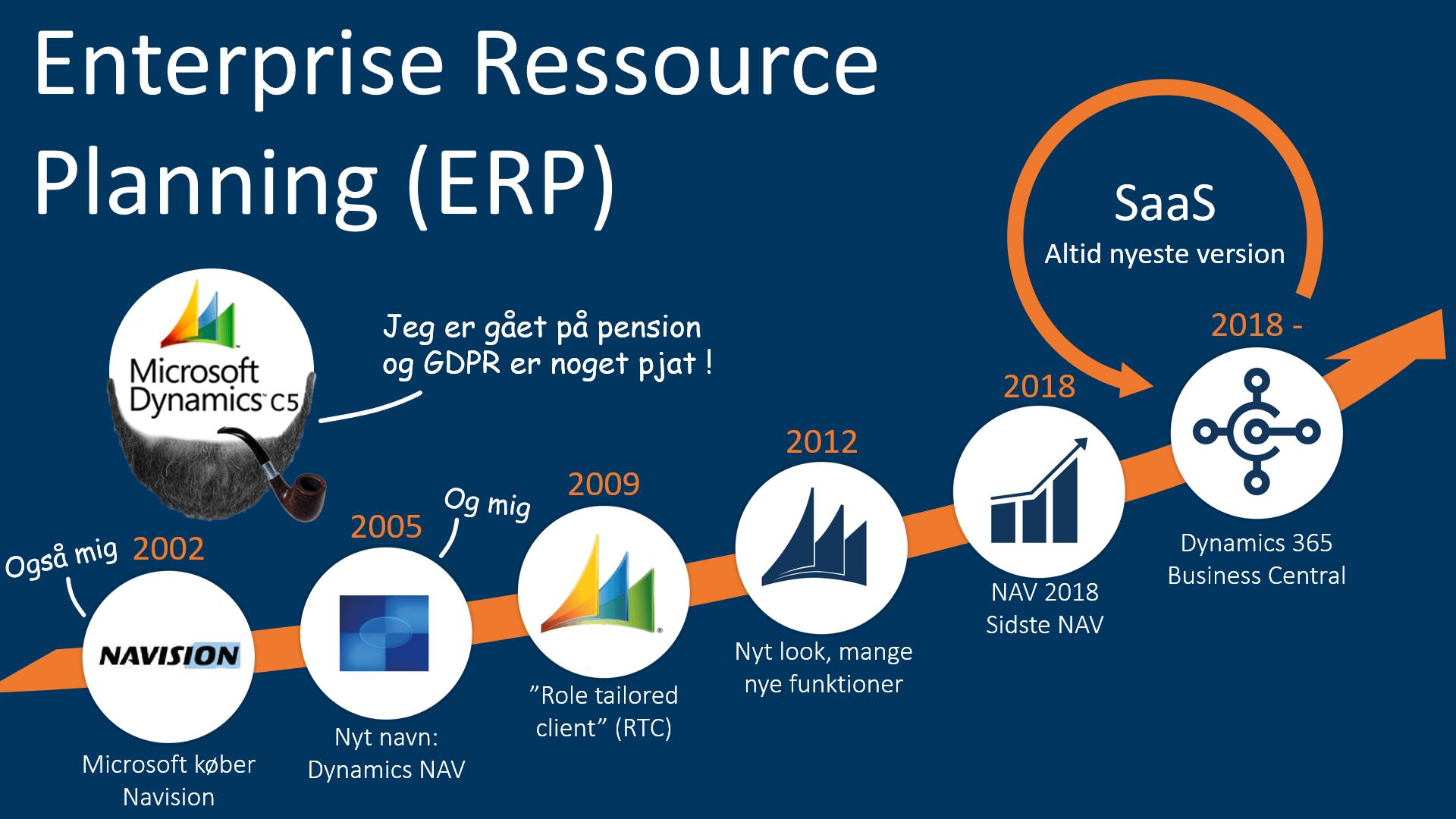 Billede af tidslinje over, hvordan teknisk gæld opstår i udviklingen af ERP-systemet Navision
